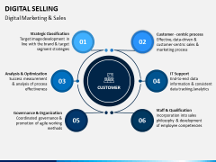 Digital Selling PPT Slide 5