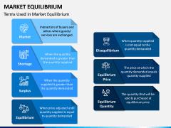 Market Equilibrium PPT Slide 4