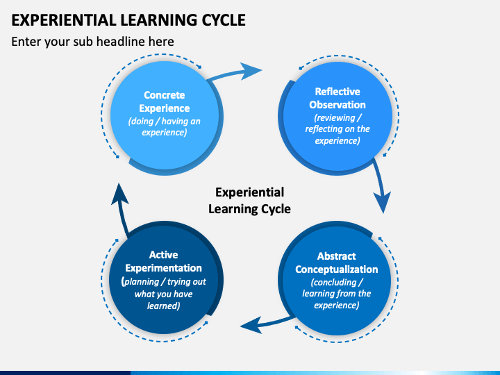 Experiential Learning Cycle PPT Slide 1