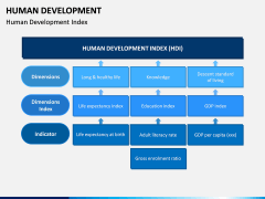 Human Development PPT Slide 3