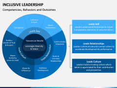 Inclusive Leadership PPT Slide 8