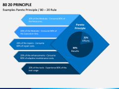 80 20 (Pareto) Principle PPT Slide 5