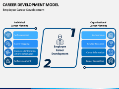 Career Development Model PPT Slide 4