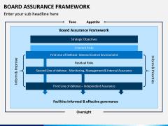 Board Assurance Framework PPT Slide 2