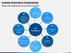 Human Resources Framework PPT Slide 2