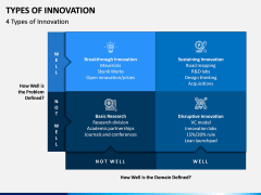 Types of Innovation PPT Slide 3