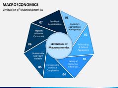 Macroeconomics PPT Slide 6