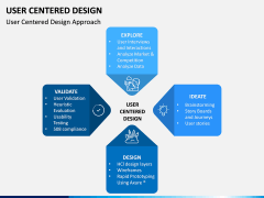 User Centered Design PPT Slide 5