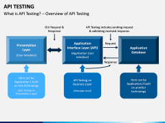 API Testing PPT Slide 2