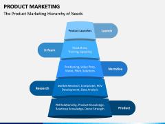 Product Marketing PPT Slide 3