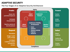 Adaptive Security PPT Slide 5