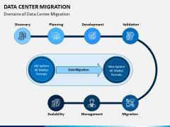 Data Center Migration PPT Slide 7