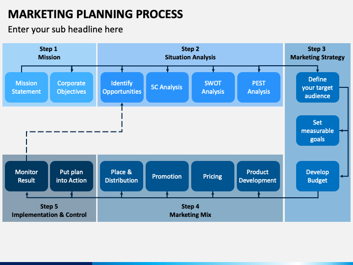 Marketing Planning Process PPT Slide 1
