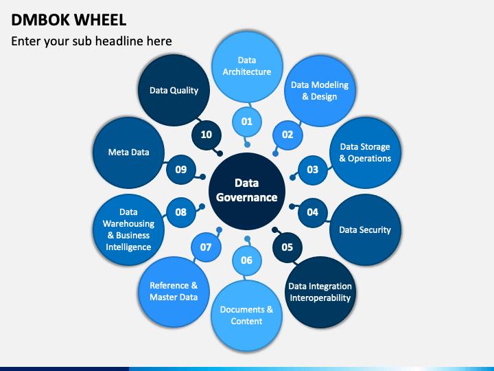 DMBOK Wheel PPT Slide 1
