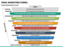 Email Marketing Funnel PPT Slide 7