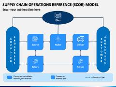 SCOR Model PPT Slide 2
