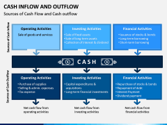 Cash Inflow and Outflow PPT Slide 5