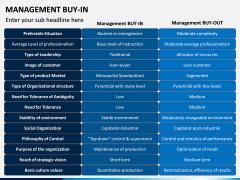 Management Buy-in PPT Slide 5
