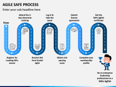 Agile SAFe Process PPT Slide 3