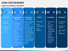 Legal Due Diligence PPT Slide 3