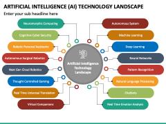 Artificial Intelligence (AI) Technology Landscape PPT Slide 2
