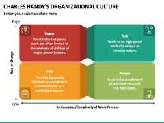 Charles Handy Organizational Culture PPT Slide 6