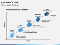 Cloud Adoption PPT Slide 3