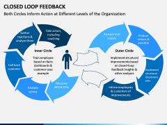 Closed Loop Feedback PPT Slide 4