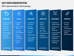 SAP Implementation PPT Slide 3