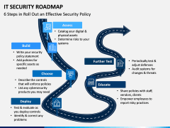 IT Security Roadmap PPT Slide 2