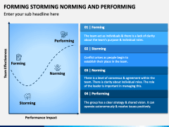 Forming Norming Storming and Performing PPT Slide 3