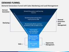 Demand Funnel PPT Slide 4