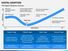 Digital Adoption PPT Slide 1