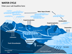 Water Cycle PPT Slide 6