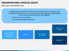 Organizational Process Assets PPT Slide 2