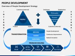 People Development PPT Slide 3