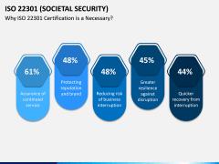ISO 22301 PPT Slide 3