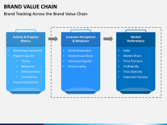 Brand Value Chain PPT Slide 5