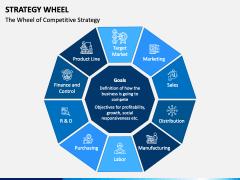 Strategy Wheel PPT Slide 2