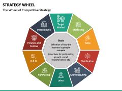 Strategy Wheel PPT Slide 5