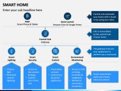 Smart Home PPT Slide 6
