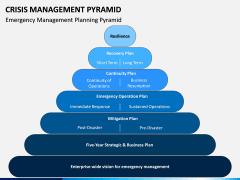 Crisis Management Pyramid PPT Slide 6