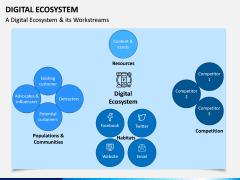 Digital Ecosystem PPT Slide 6
