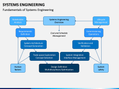 Systems Engineering PPT Slide 2