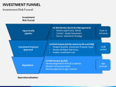 Investment Funnel PPT Slide 1