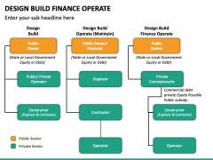 Design Build Finance Operate PPT Slide 4