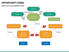 Opportunity Zones PPT Slide 25