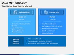 Sales Methodology PPT Slide 2