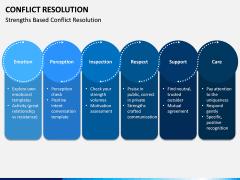 Conflict Resolution PPT Slide 5