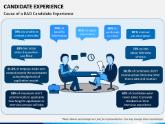 Candidate Experience PPT Slide 4